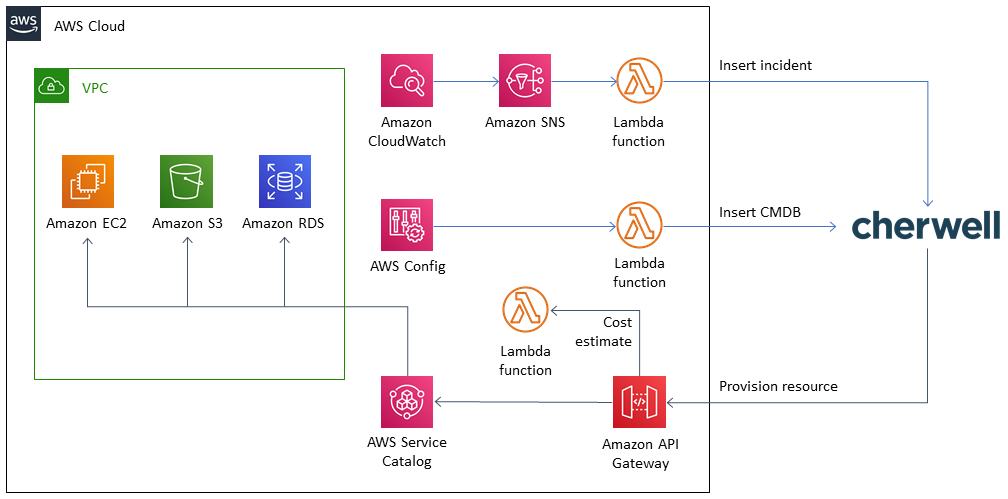 Quick Start architecture for Cherwell Service Management connector on the AWS Cloud