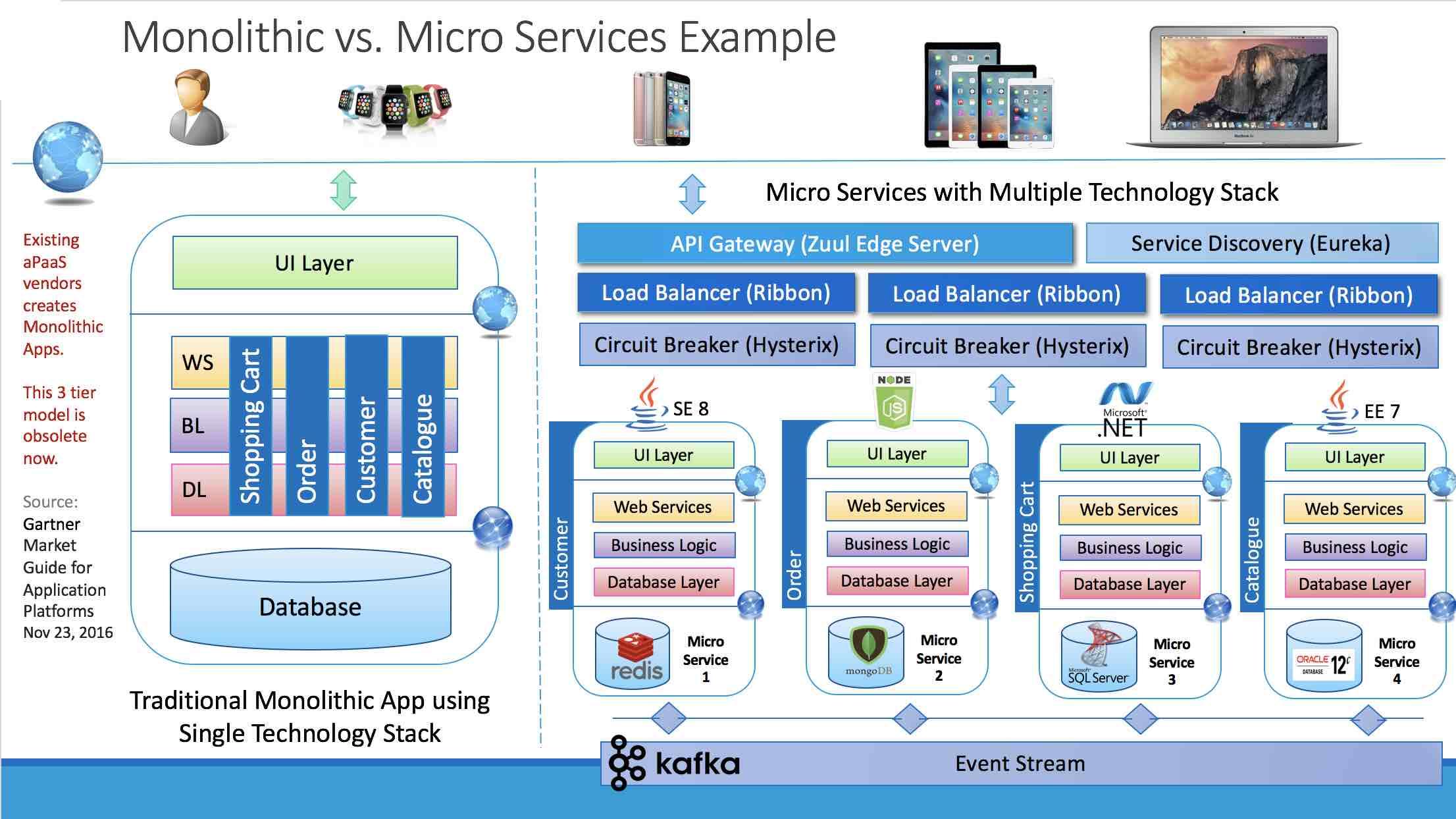 GitHub - meta-magic/microservice_workshop: Microservices ...