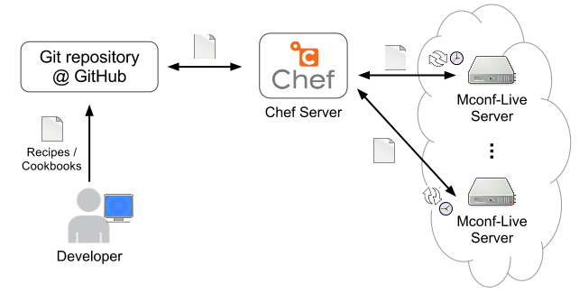 Updating the cloud with Chef