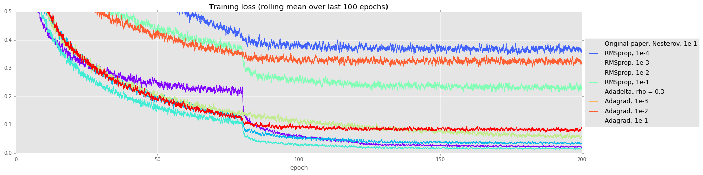 Training loss curve