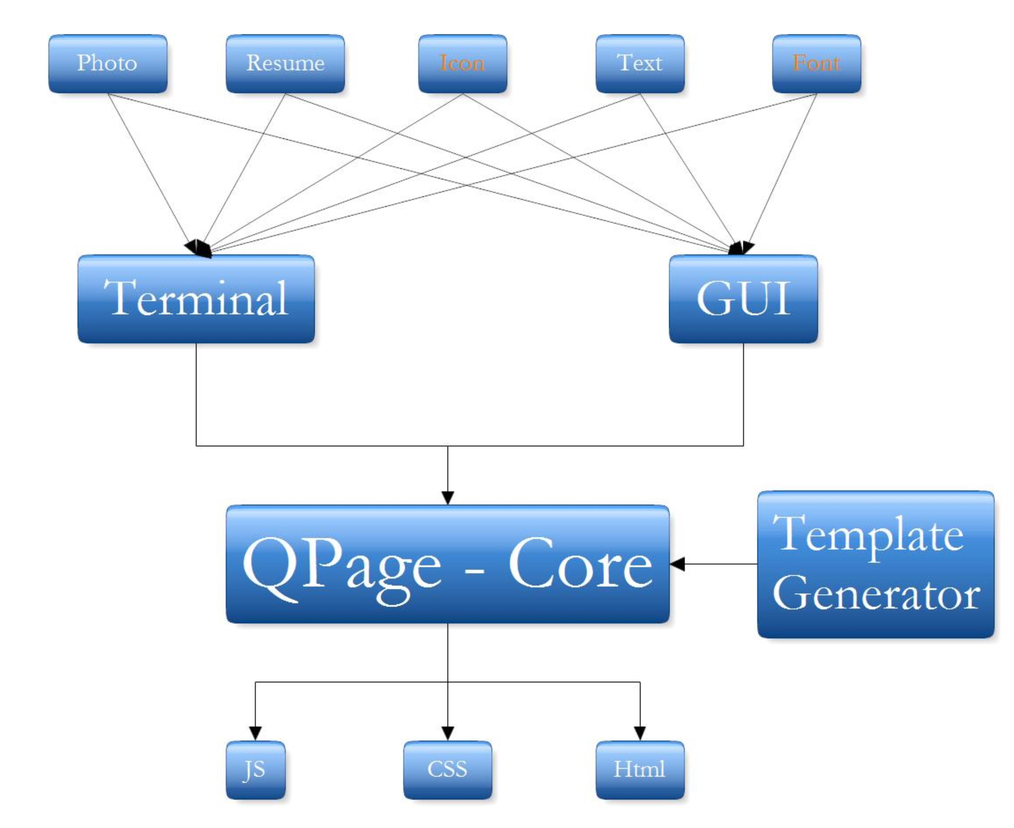 qpage blockdigram