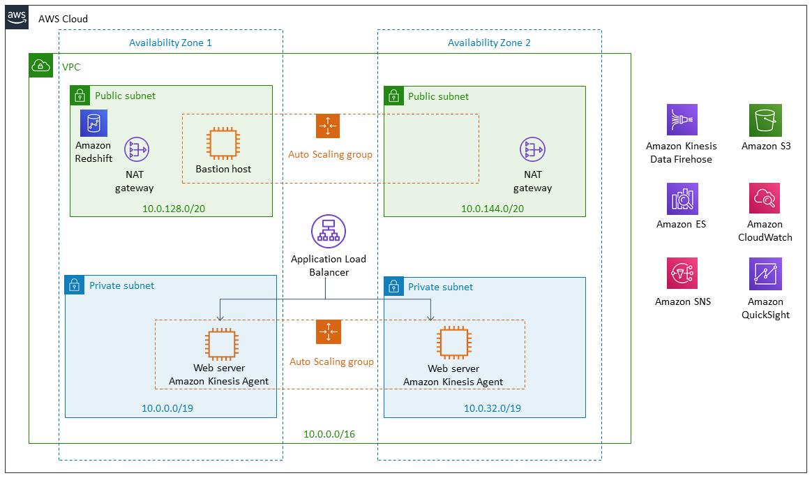 Quick Start architecture for clickstream analytics