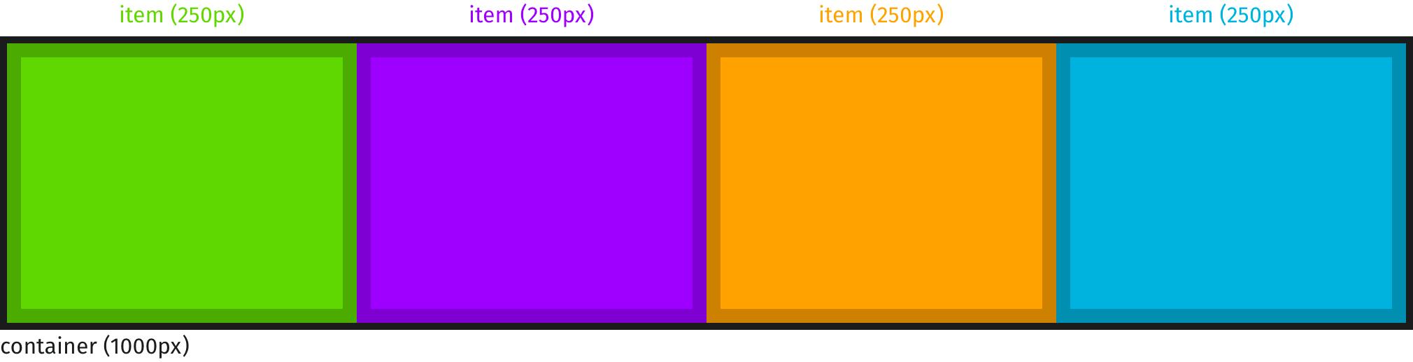 Расположение во flex контейнере flex элементов с установленным свойством min-width