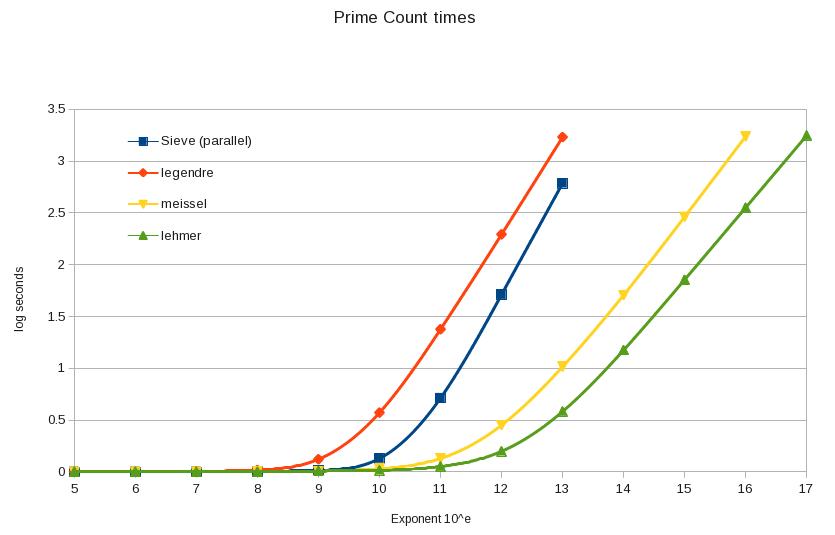 prime_counts