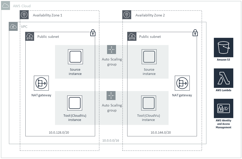Quick Start architecture for CloudLens and Eastwind on AWS