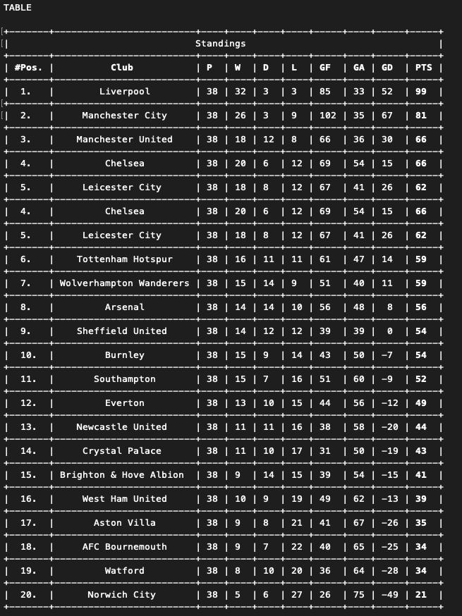 Full League Table