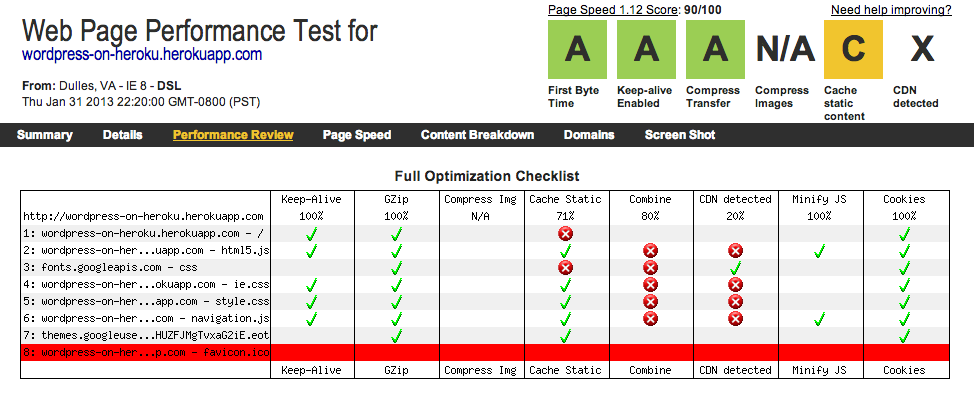 Results from WebPageTest