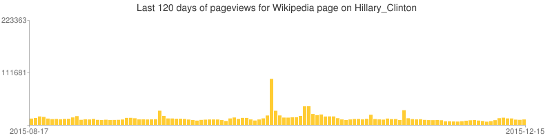 Hillary Clinton pageviews