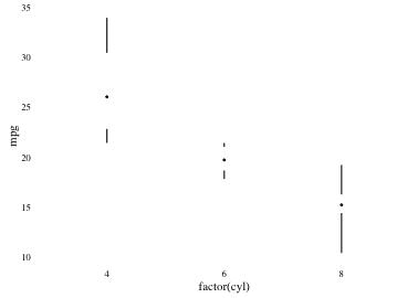 plot of chunk tufteboxplot
