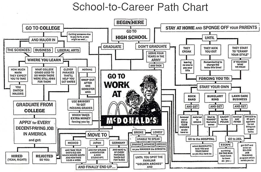 how to choose career college quiz devry