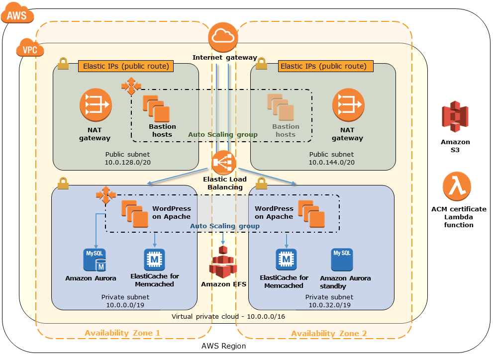 Quick Start architecture for WordPress High Availability by Bitnami on AWS