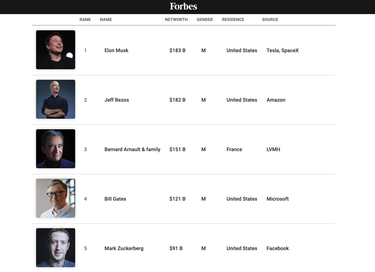 Forbes 400 API