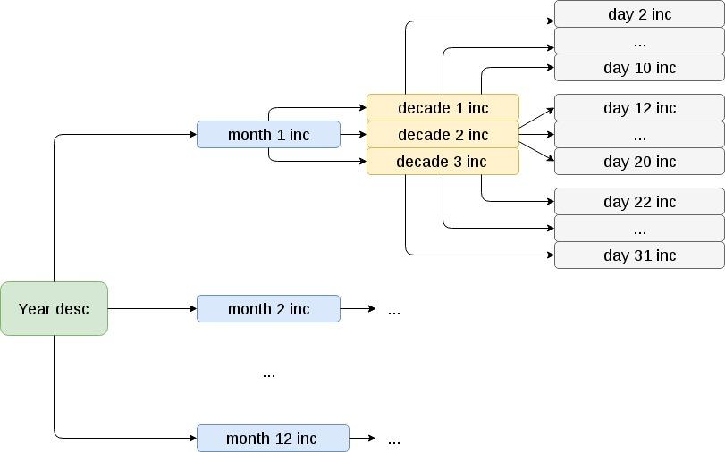 Incremental backup scheme