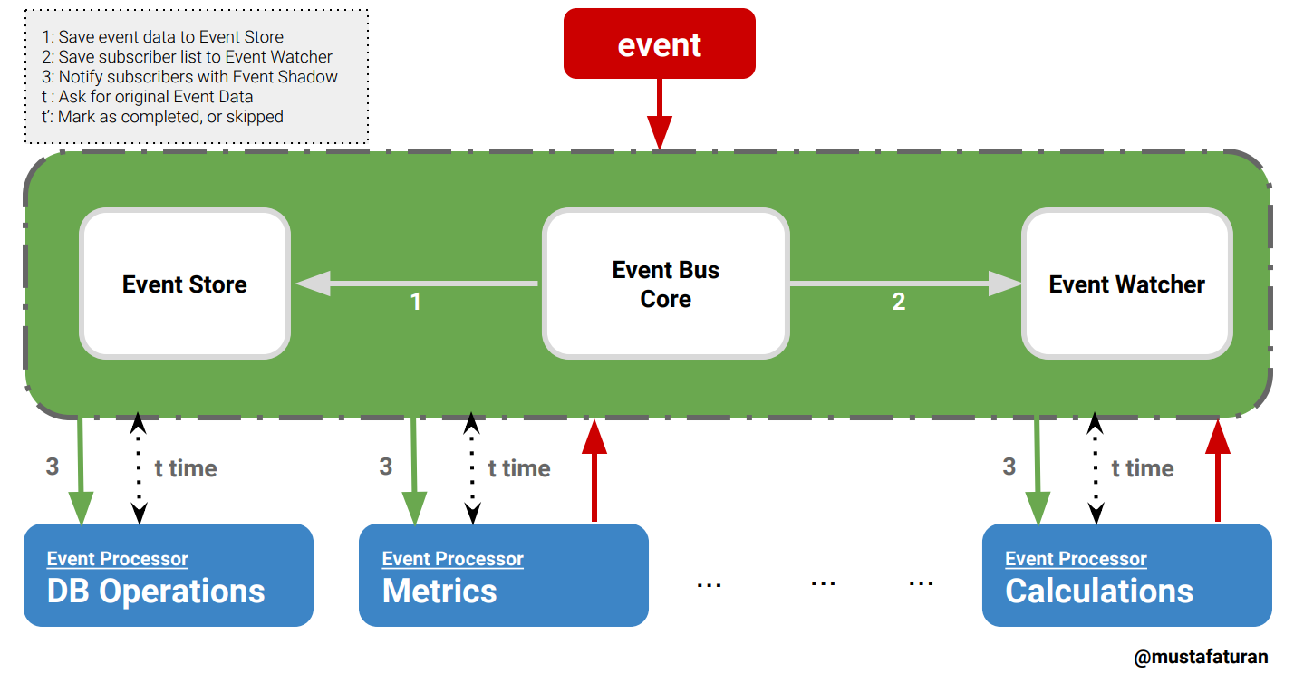 GitHub - otobus/event_bus: Traceable, extendable and