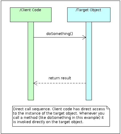 PHP method call sequence diagram without a proxy