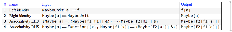 """Monad-laws-table-Maybe"""