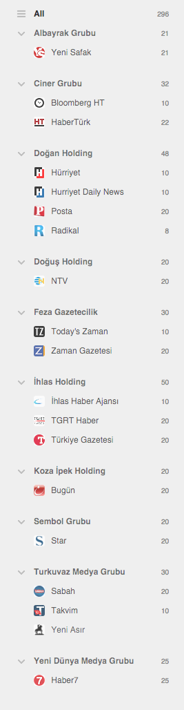 Turkish news feeds categorized by media owners · GitHub
