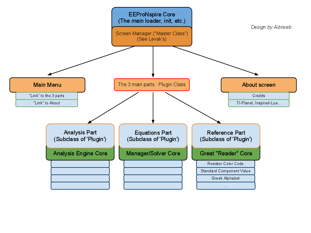 The overall organization