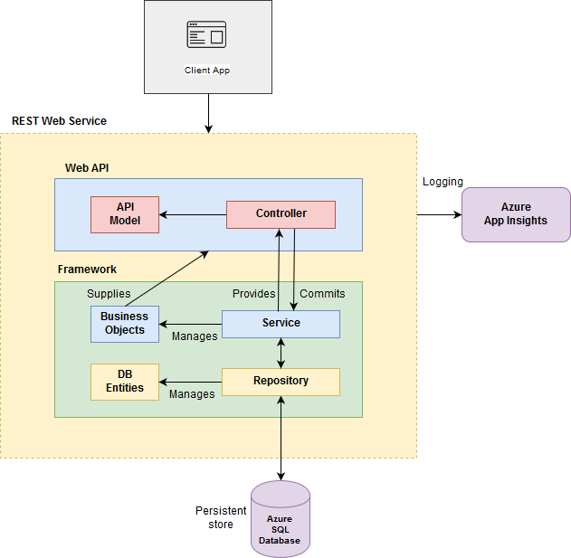 Simple Transaction: Microservices Sample Architecture for  NET Core