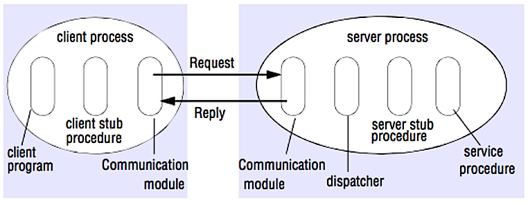 System Design Interview Questions Github