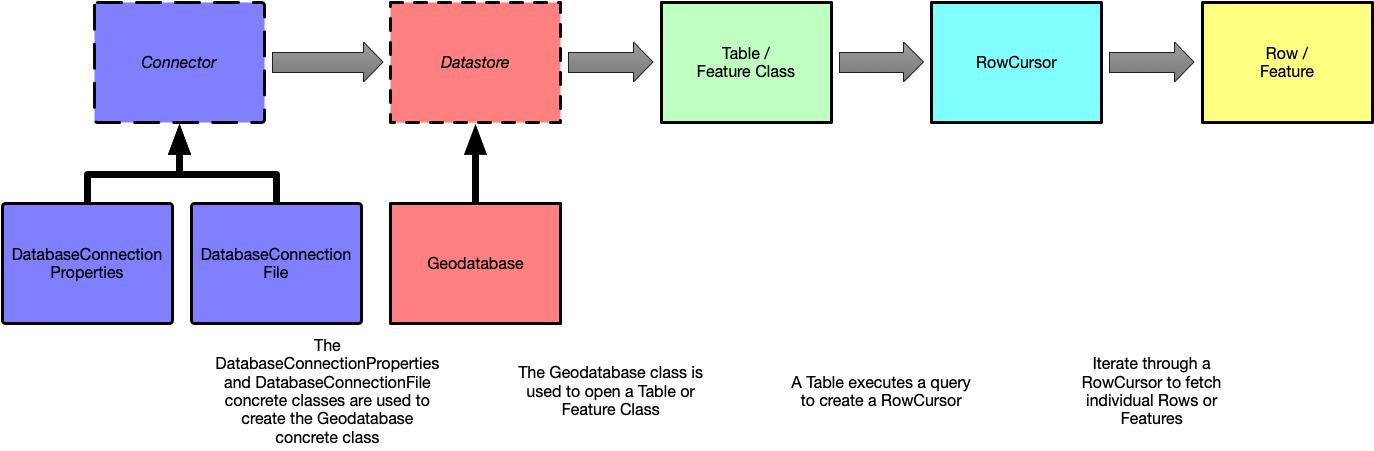 ProConcepts Plugin Datasources · Esri/arcgis-pro-sdk Wiki