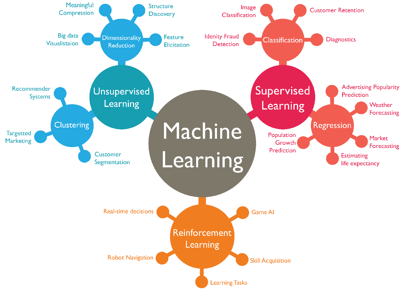 machine-learning-roadmap-2019/README md at master · libracoder