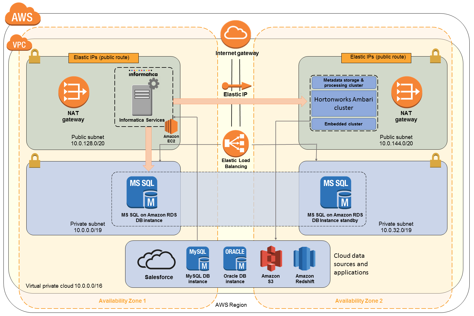Quick Start architecture for Secure@Source on AWS