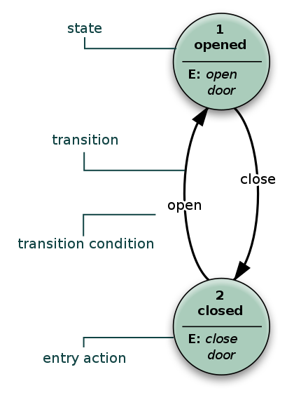 Finite state machine example with comments, 1st Macguy314, reworked by Perhelion German translation by Babakus [Public domain], via Wikipedia Commons