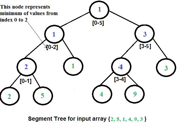 What is Min Segment Tree