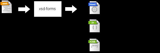 GitHub davidmotenxsdforms Generates web forms from xml schema
