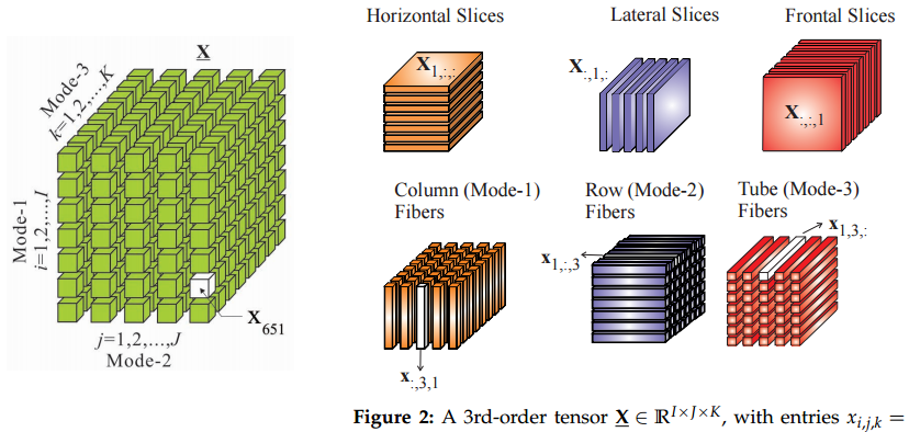 Tensors1