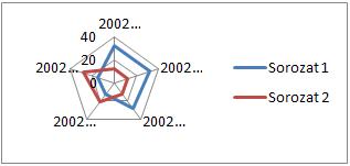 Sugárdiagram