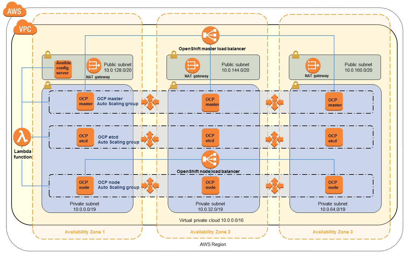 Quick Start architecture for OpenShift Container Platform on AWS