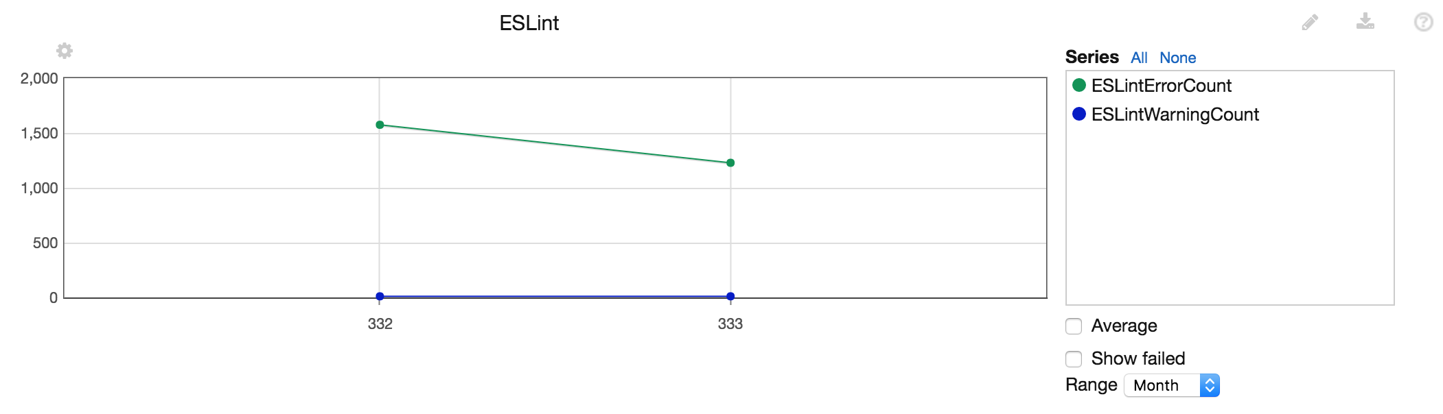 Example Statistics Output