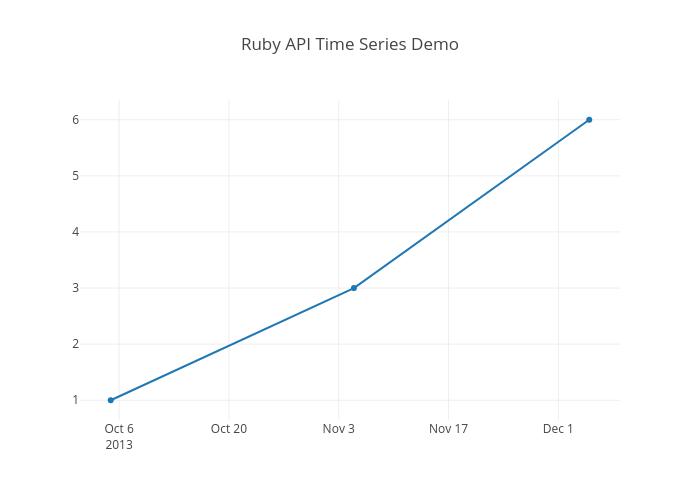 Ruby API Time Series Demo