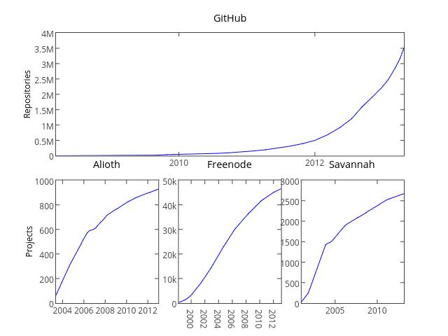 Growth of OSS Communities