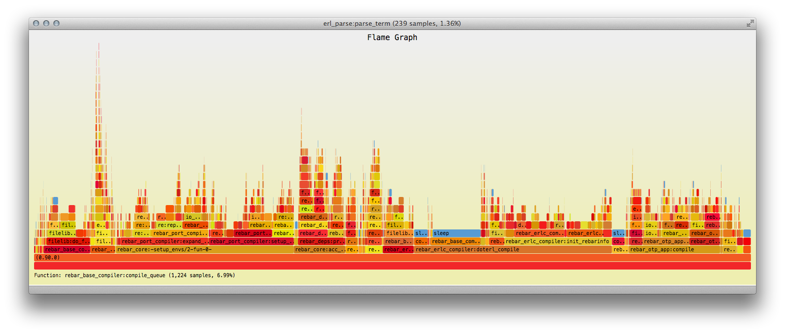 rebar compile cleaned flame graph