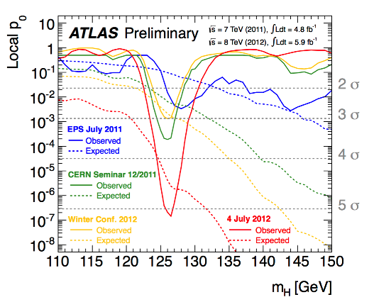 Atlas P0 Trends