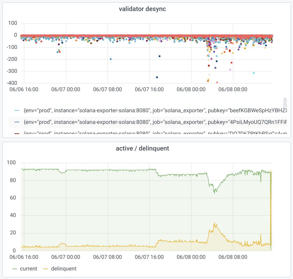 GitHub   certusone/solana exporter Prometheus monitor for the ...