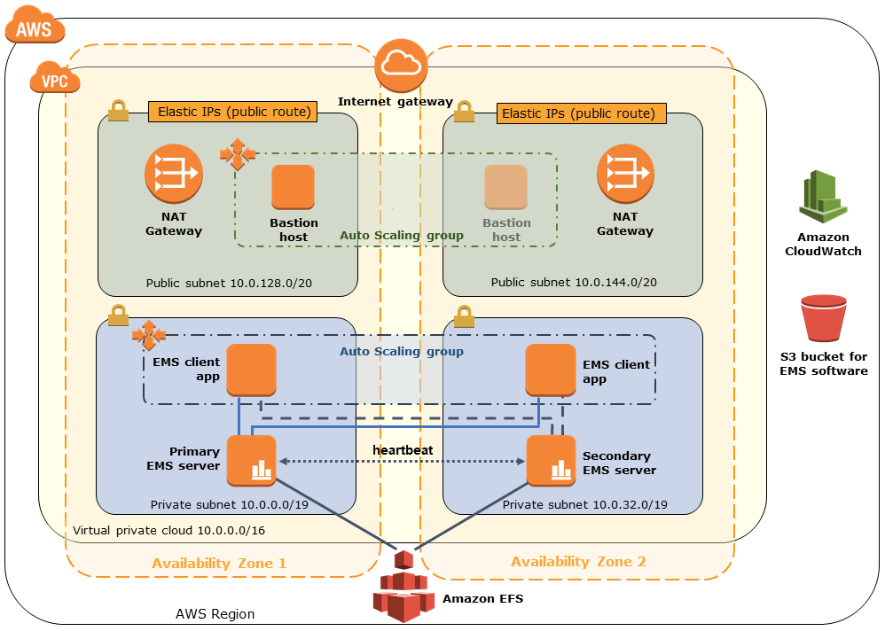 Quick Start architecture for TIBCO EMS on AWS