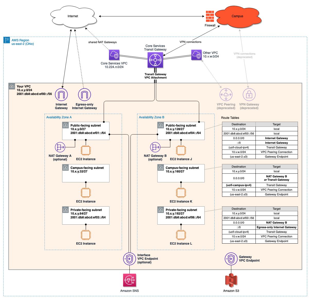 Enterprise VPC Example diagram