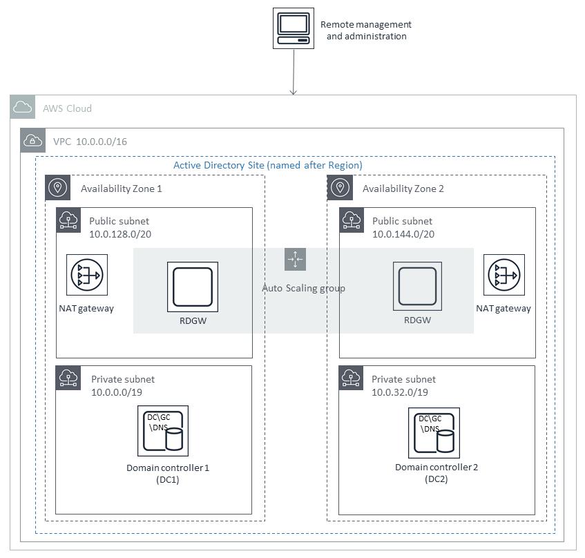 Quick Start architecture for AD DS on AWS scenario 1
