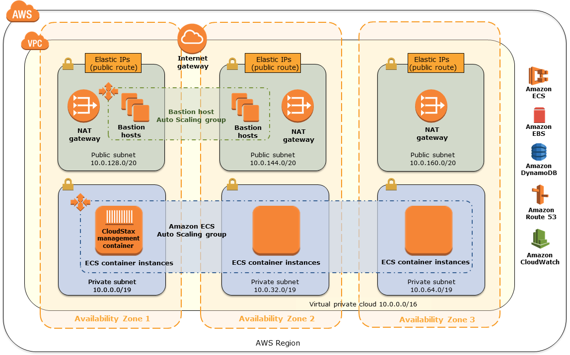 Quick Start architecture for CloudStax Firecamp on AWS