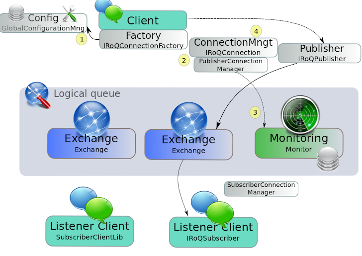 Detailed view of the client API