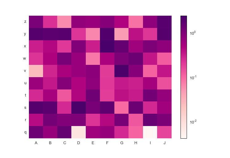 Heatmap: log-normalized custom colormap with positive data, sequential colormap