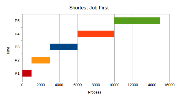 shortest job first preemptive program in java