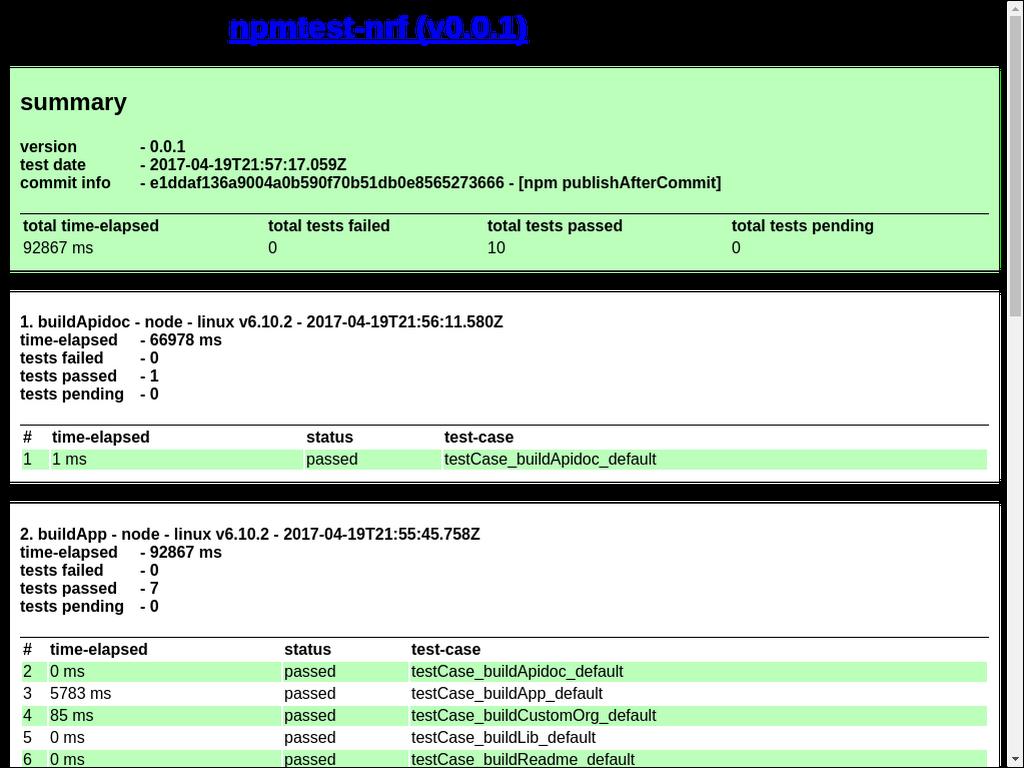 npmtest-nrf 0 0 1 on npm - Libraries io