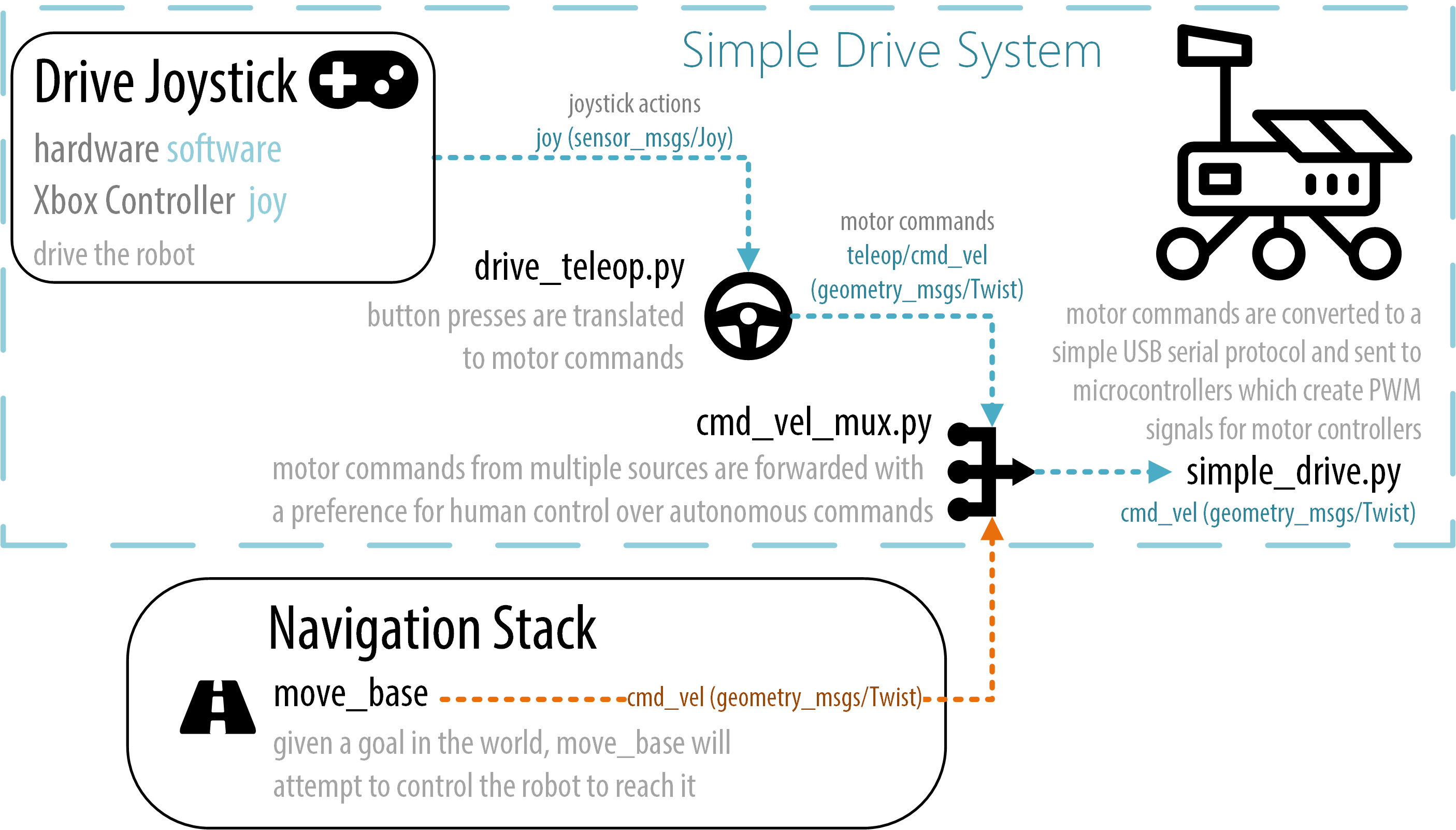 GitHub - danielsnider/ros-rover: How to build a one-armed