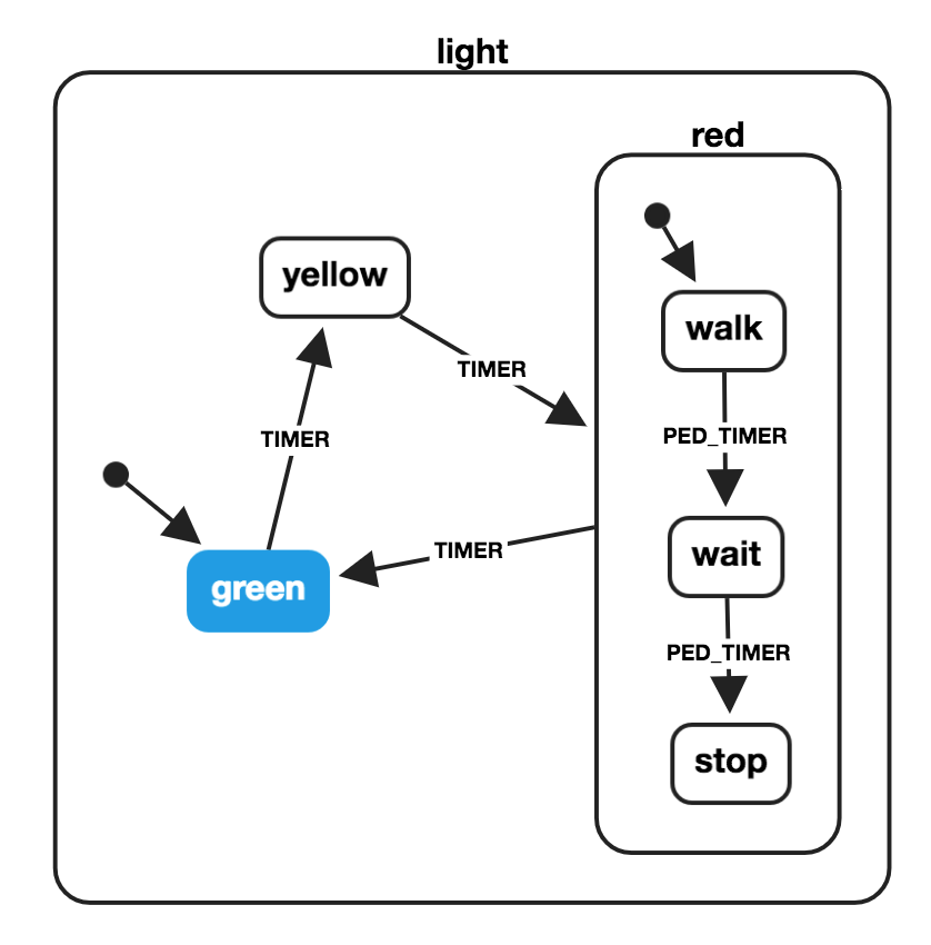 Hierarchical Light Machine
