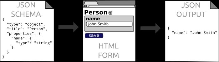 GitHub - jdorn/json-editor: JSON Schema Based Editor